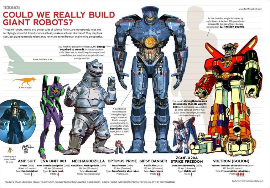 Could we really build giant robots